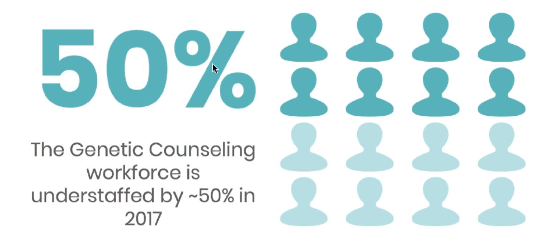 Genetic Counseling Understaffed